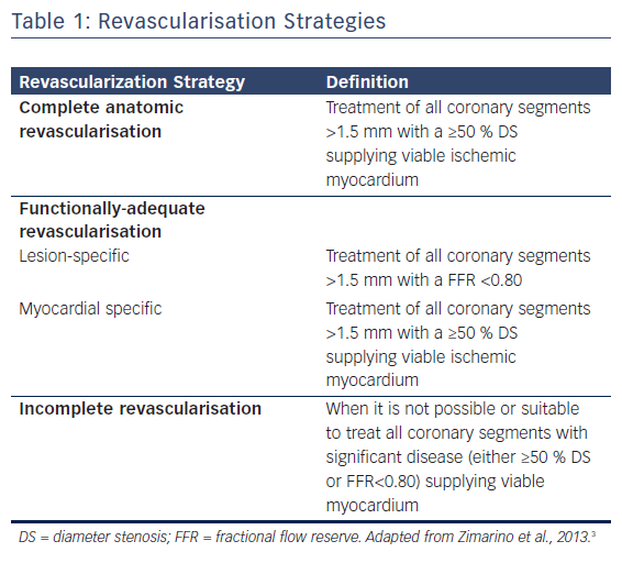 Table 1: Revascularisation Strategies