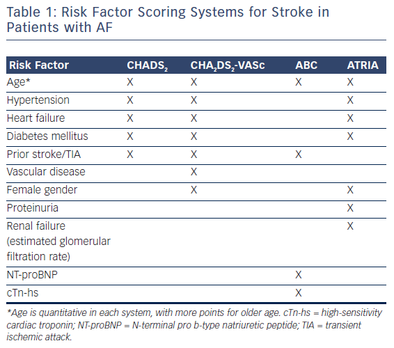 Table 1: Risk Factor Scoring Systems for Stroke in Patients with AF