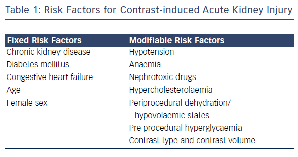 Preventing Contrast-Induced Renal Failure