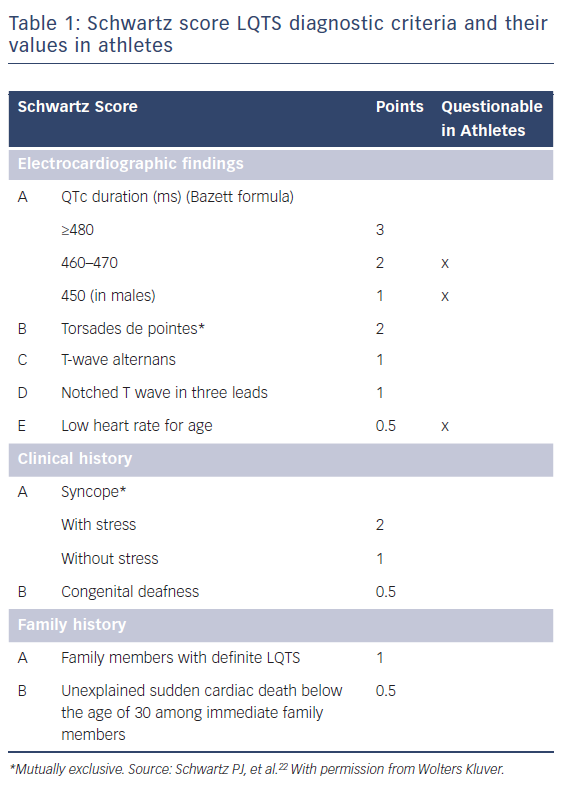 Table 1: Schwartz score LQTS diagnostic criteria and their values in athletes