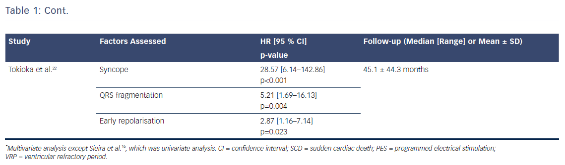 Table 1: Studies Evaluating Predictive Factors for Ventricular Arrhythmia Occurrence and/or SCD during Follow-up in Patients with Brugada Syndrome