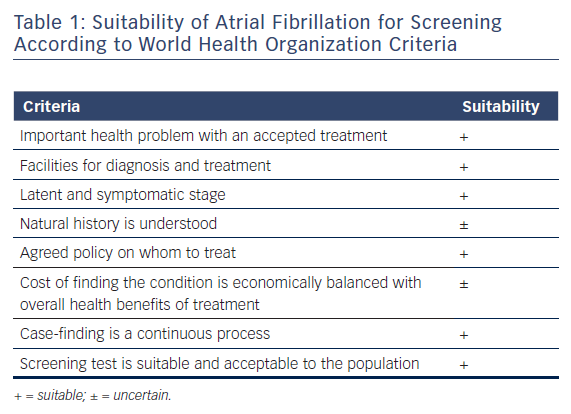 Table 1: Suitability of Atrial Fibrillation for Screening According to World Health Organization Criteria