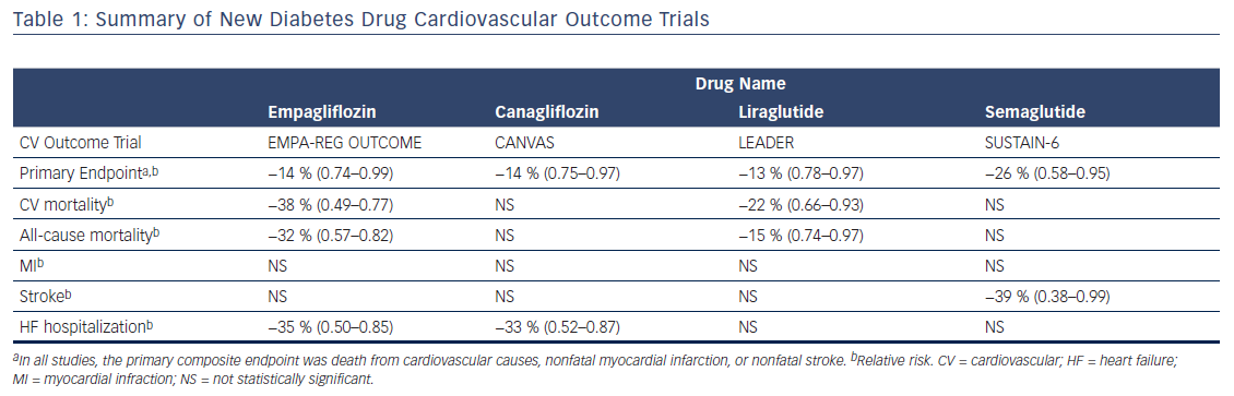 Table 1: Summary of New Diabetes Drug Cardiovascular Outcome Trials
