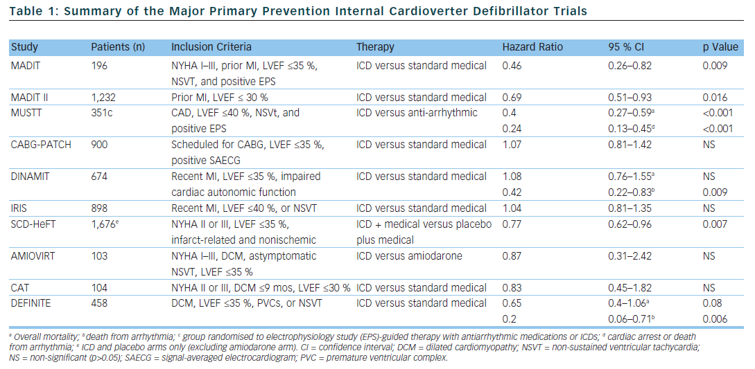 Table 1: Summary of the Major Primary Prevention Internal Cardioverter Defibrillator Trials