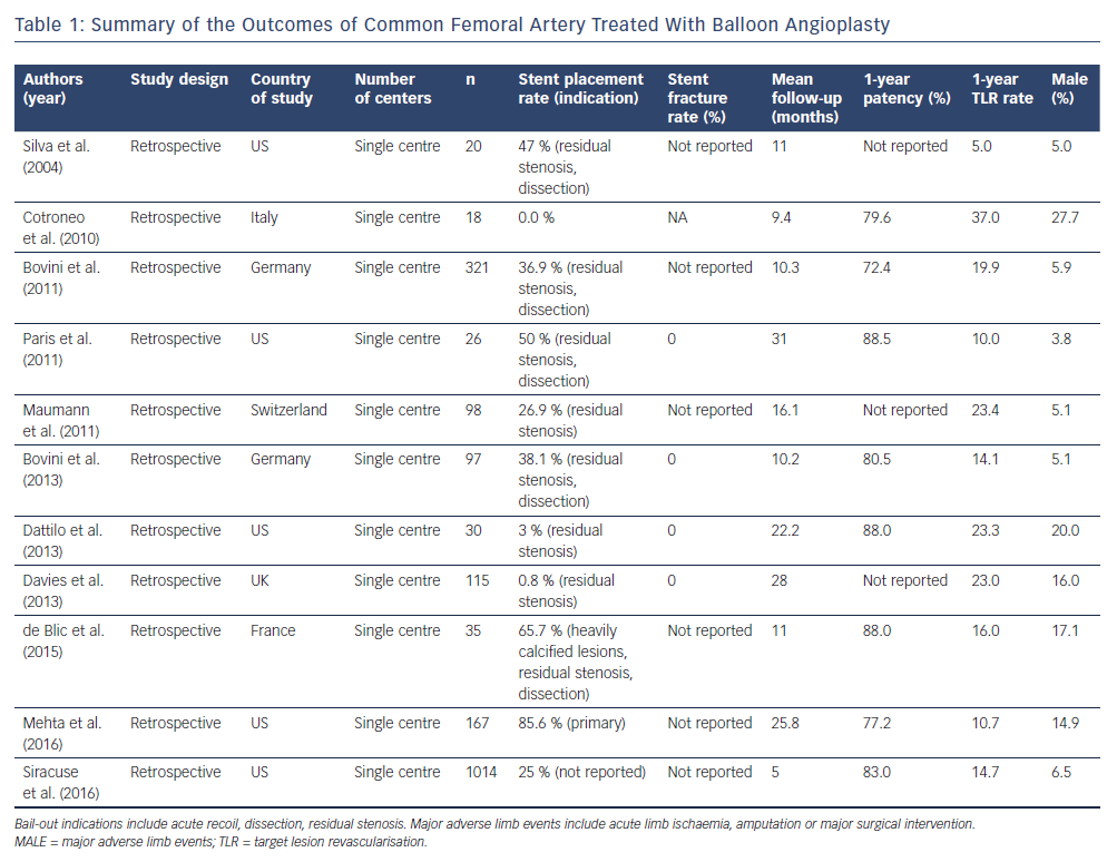 Summary of the Outcomes of Common Femoral Artery Treated With Balloon Angioplasty