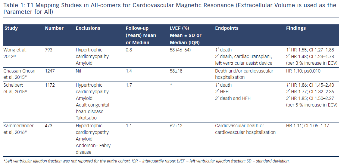 Table 1: T1 Mapping Studies in All-comers for Cardiovascular Magnetic Resonance (Extracellular Volume is used as the Parameter for All)