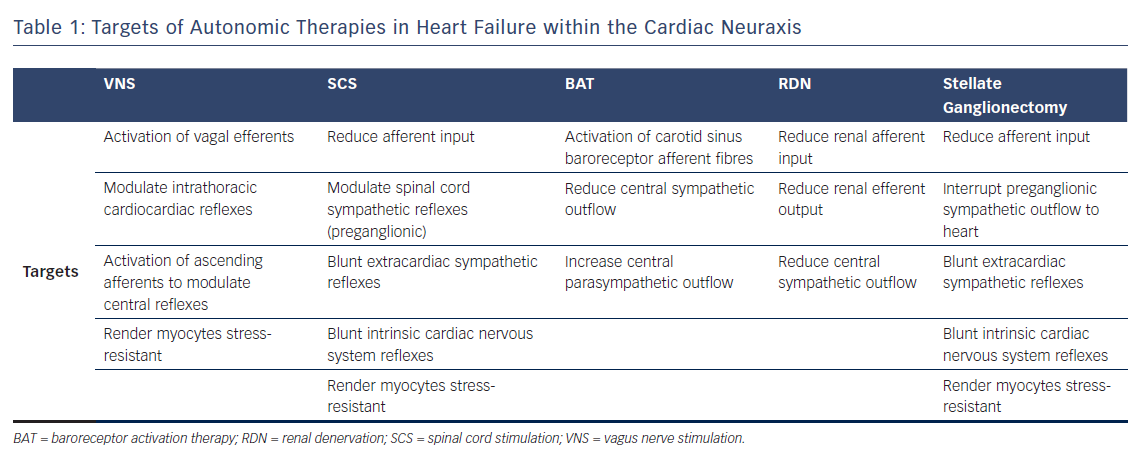 Table 1: Targets of Autonomic Therapies in Heart Failure within the Cardiac Neuraxis