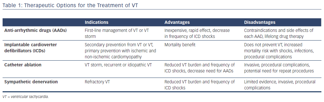 Table 1: Therapeutic Options for the Treatment of VT<br />