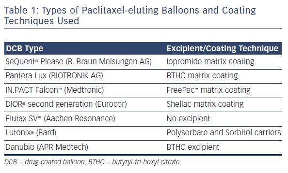 Table 1: Types of Paclitaxel-eluting Balloons and CoatingTechniques Used