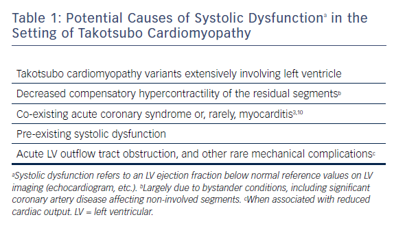 Table 1: Potential Causes of Systolic Dysfunctiona in the Setting of Takotsubo Cardiomyopathy