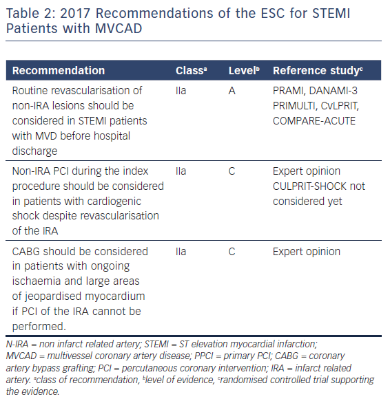 Table 2: 2017 Recommendations of the ESC for STEMI Patients with MVCAD