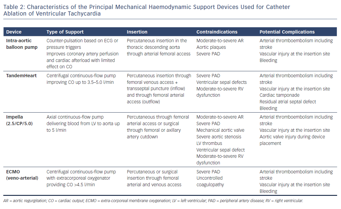Characteristics of the Principal Mechanical Haemodynamic Support Devices Used for Catheter Ablation of Ventricular Tachycardia