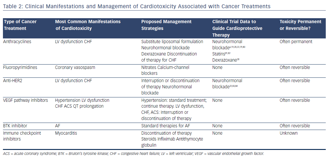 Table 2: Clinical Manifestations and Management of Cardiotoxicity Associated with Cancer Treatments
