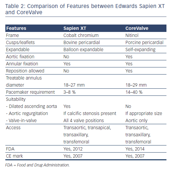 Comparison of Features between Edwards Sapien XT and CoreValve