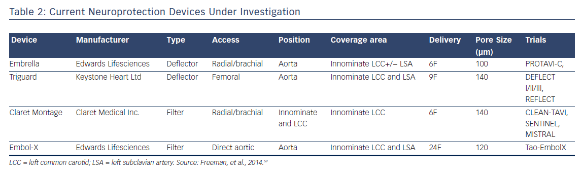 Table 2: Current Neuroprotection Devices Under Investigation