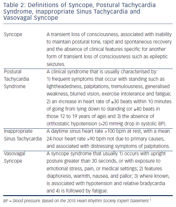 Table 2: Definitions of Syncope, Postural Tachycardia Syndrome, Inappropriate Sinus Tachycardia and Vasovagal Syncope