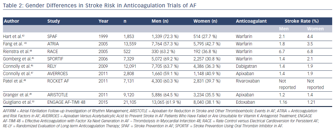 Table 2: Gender Differences in Stroke Risk in Anticoagulation Trials of AF