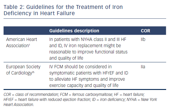 Guidelines for the Treatment of Iron Deficiency in Heart Failure