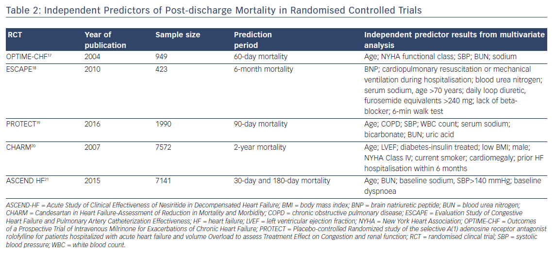 Table 2: Independent Predictors of Post-discharge Mortality in Randomised Controlled Trials