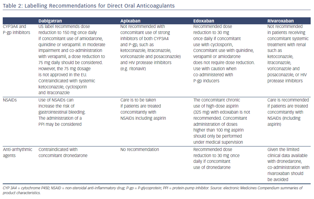 Table 2: Labelling Recommendations for Direct Oral Anticoagulants