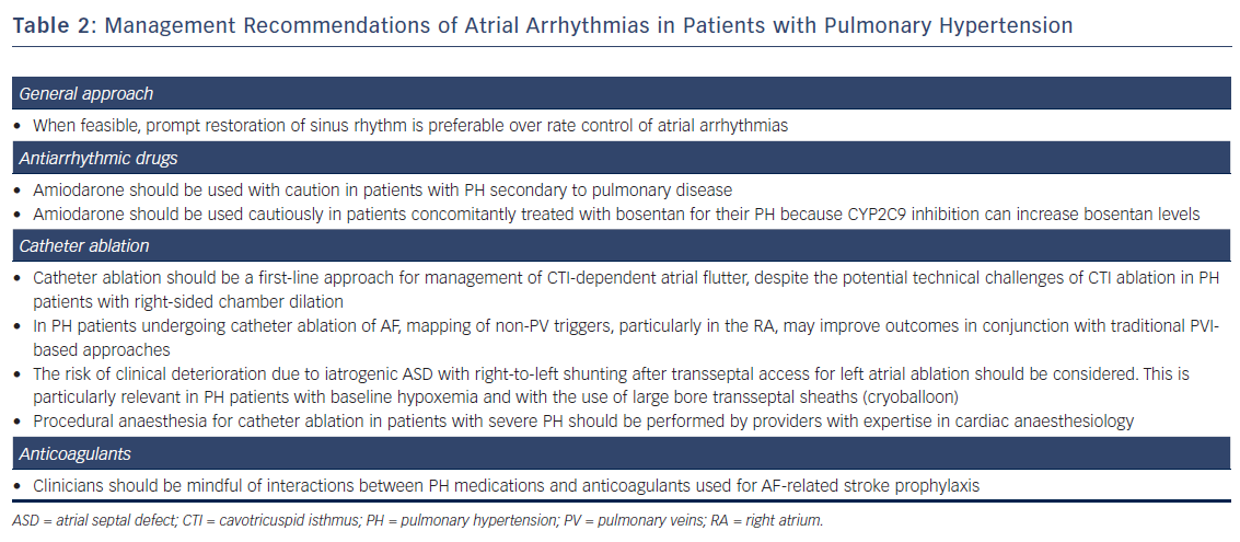 Table 2: Management Recommendations of Atrial Arrhythmias in Patients with Pulmonary Hypertension