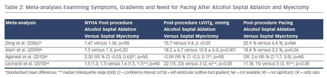 Meta-analyses Examining Symptoms, Gradients and Need