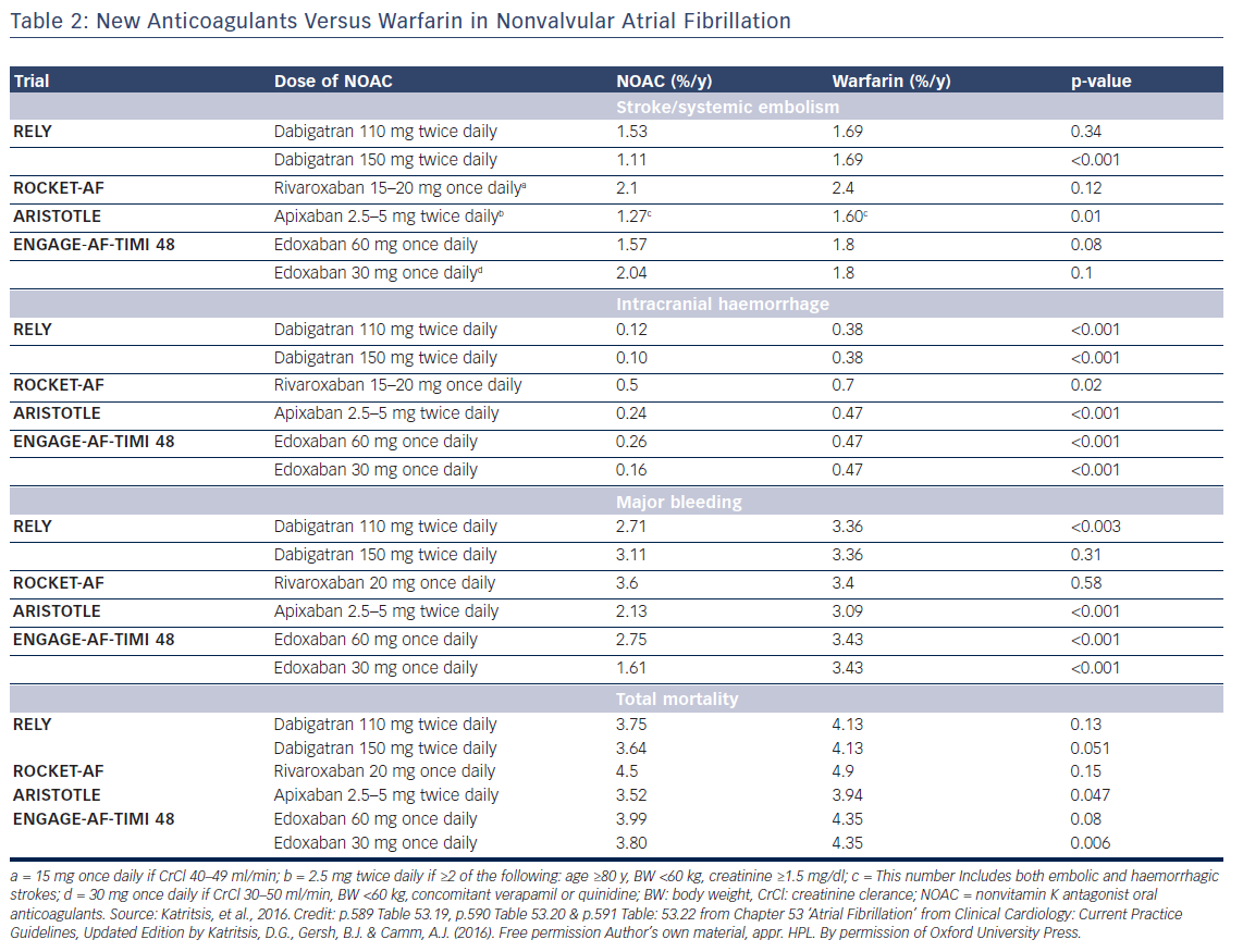 Table 2: New Anticoagulants Versus Warfarin in Nonvalvular Atrial Fibrillation