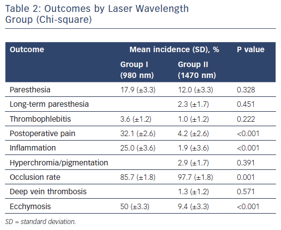 Outcomes by Laser Wavelength Group (Chi-square)
