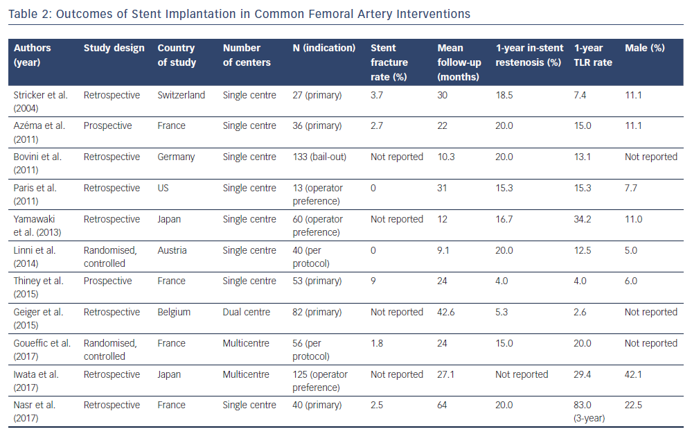 Outcomes of Stent Implantation in Common Femoral Artery Interventions