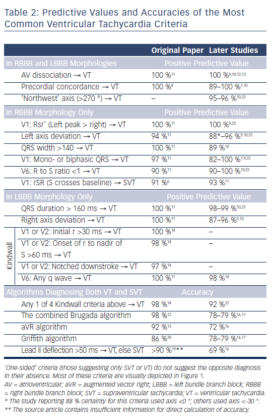 Table 2: Predictive Values and Accuracies of the Most Common Ventricular Tachycardia Criteria