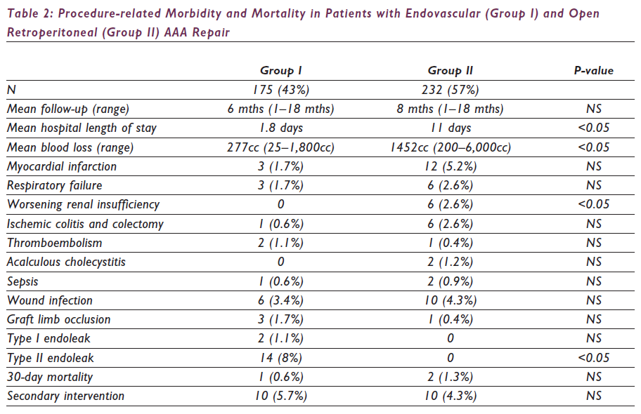 Procedure-Related Morbidity And Mortality In Patients