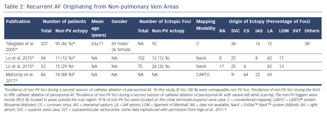 Recurrent AF Originating from Non-pulmonary Vein Areas