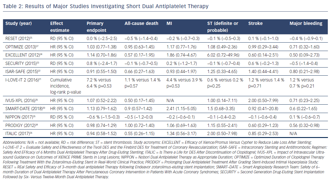 Results of Major Studies Investigating Short Dual Antiplatelet Therapy