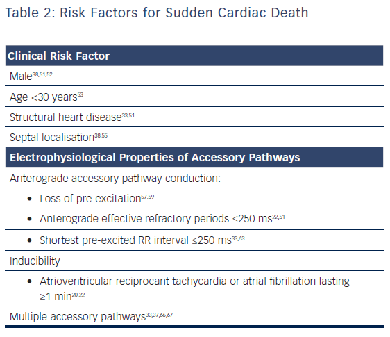 Table 2: Risk Factors for Sudden Cardiac Death