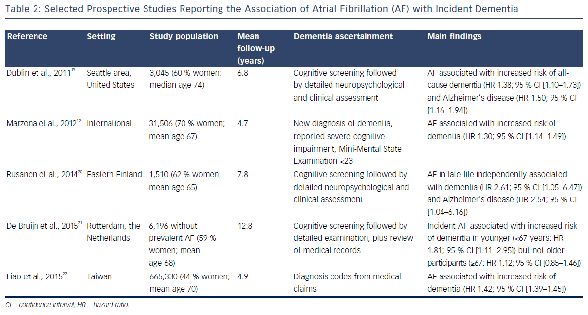 Table 2: Selected Prospective Studies Reporting the Association of Atrial Fibrillation (AF) with Incident Dementia
