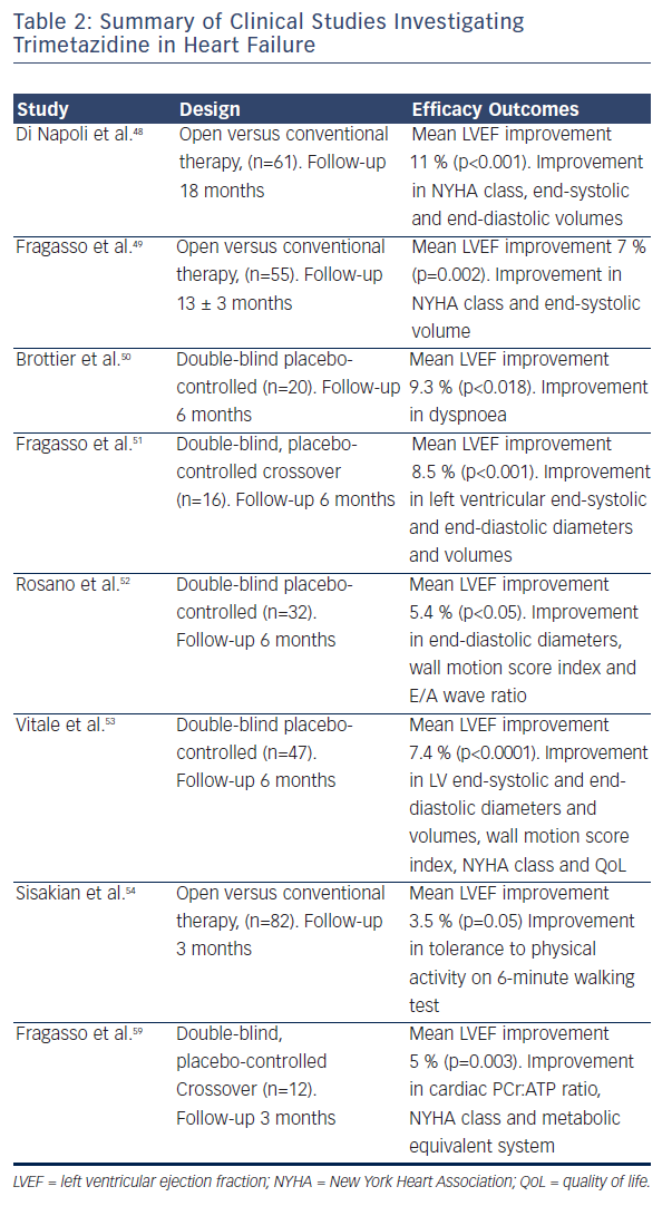 Table 2: Summary of Clinical Studies Investigating Trimetazidine in Heart Failure