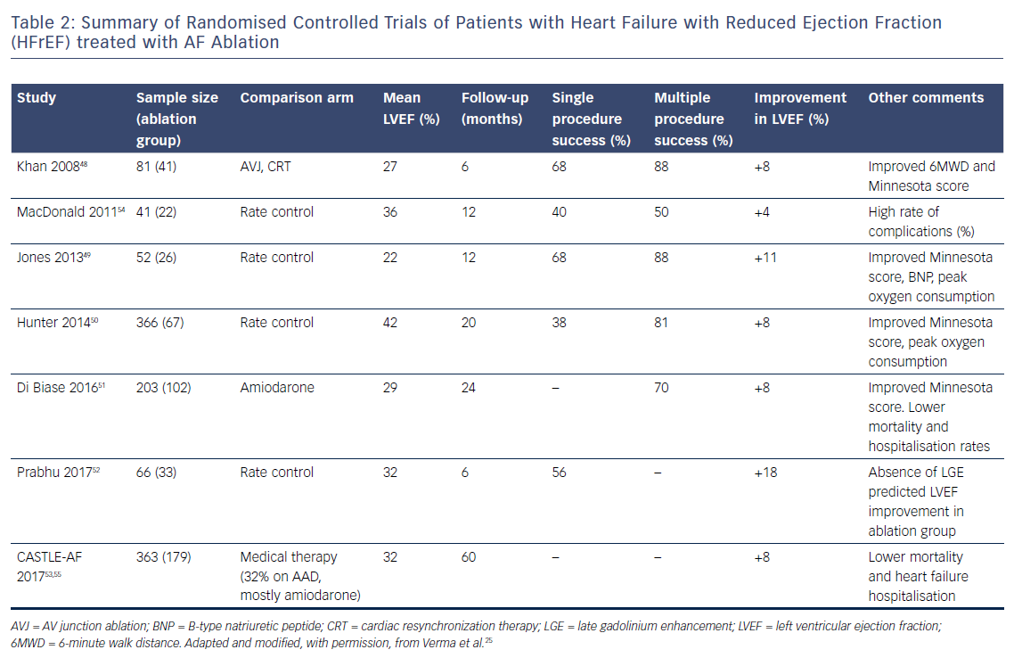 Table 2: Summary of Randomised Controlled Trials of Patients with Heart Failure with Reduced Ejection Fraction (HFrEF) treated with AF Ablation