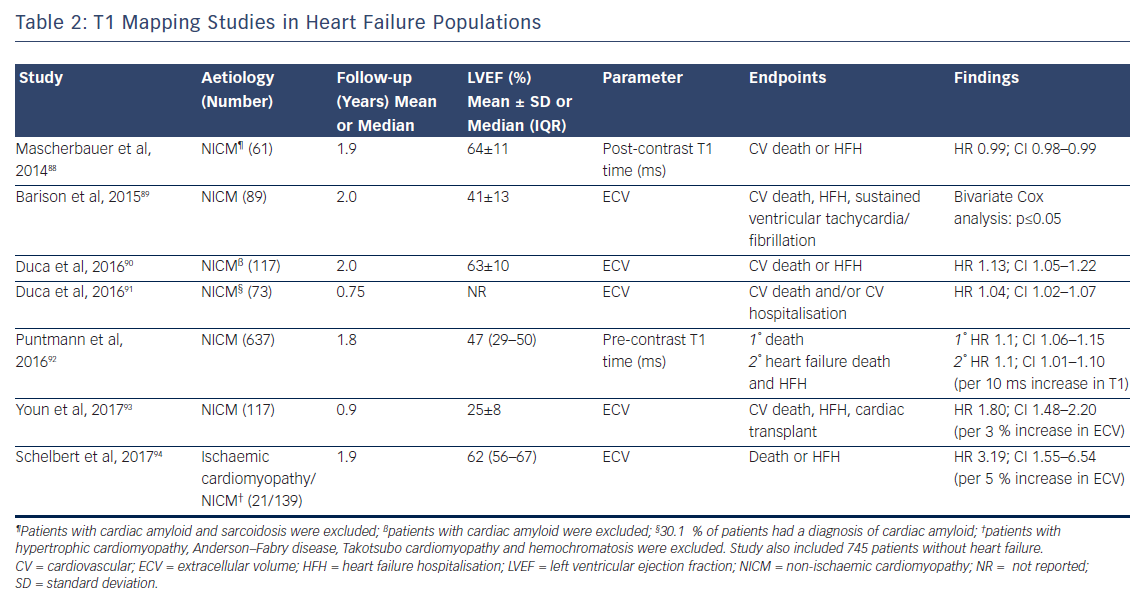 Table 2: T1 Mapping Studies in Heart Failure Populations