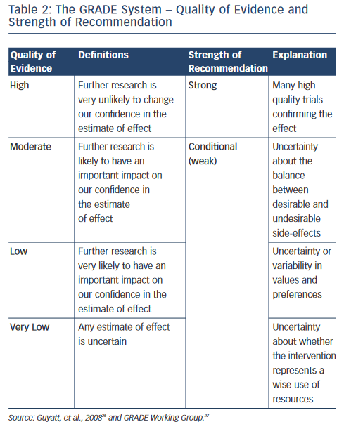 Table 2: The GRADE System – Quality of Evidence and  Strength of Recommendation