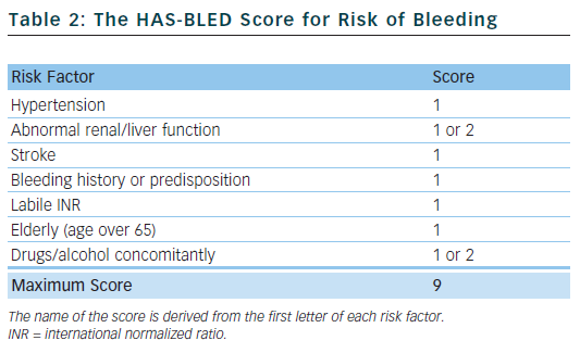 The HAs-BLED Score for Risk of Bledding