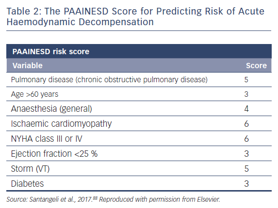The PAAINESD Score for Predicting Risk of Acute Haemodynamic Decompensation