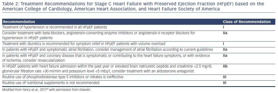 Table 2: Treatment Recommendations for Stage C Heart Failure with Preserved Ejection Fraction