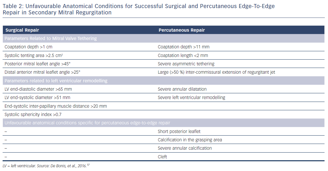 Table 2: Unfavourable Anatomical Conditions for Successful Surgical and Percutaneous Edge-To-Edge Repair in Secondary Mitral Regurgitation