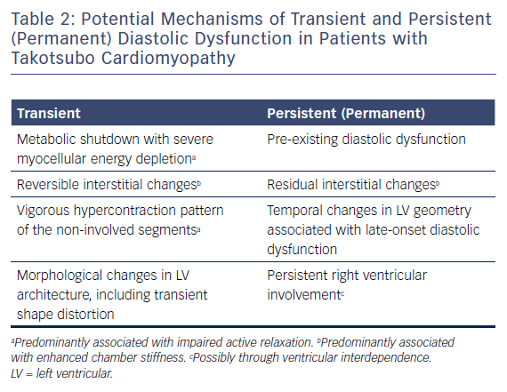 Table 2: Potential Mechanisms of Transient and Persistent (Permanent) Diastolic Dysfunction in Patients with Takotsubo Cardiomyopathy
