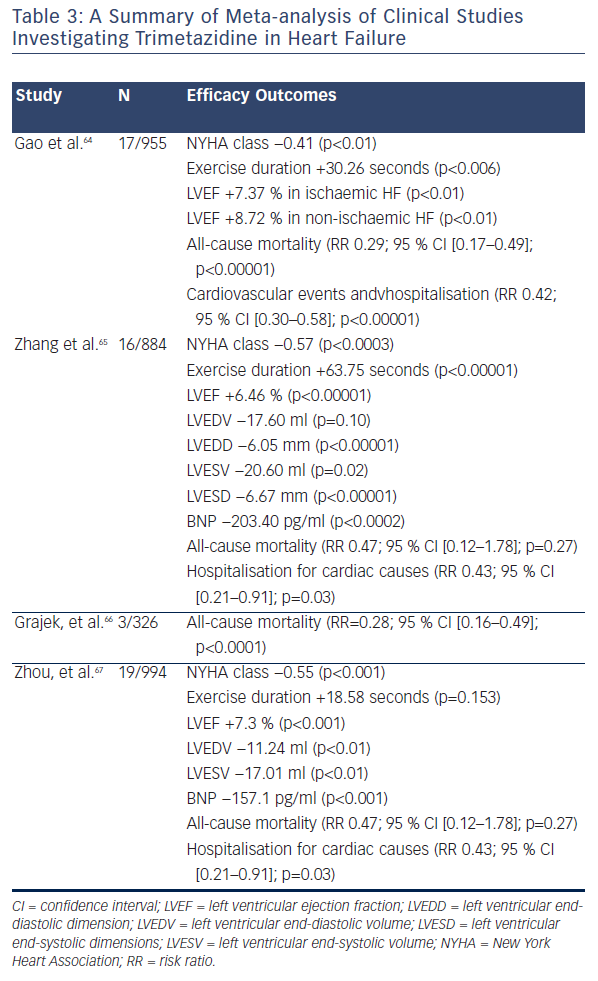 Table 3: A Summary of Meta-analysis of Clinical Studies Investigating Trimetazidine in Heart Failure