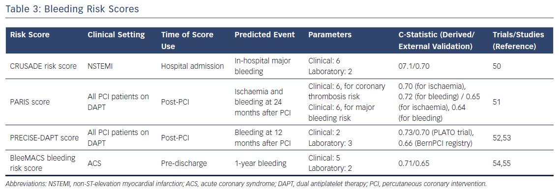 Table 3: Bleeding Risk Scores