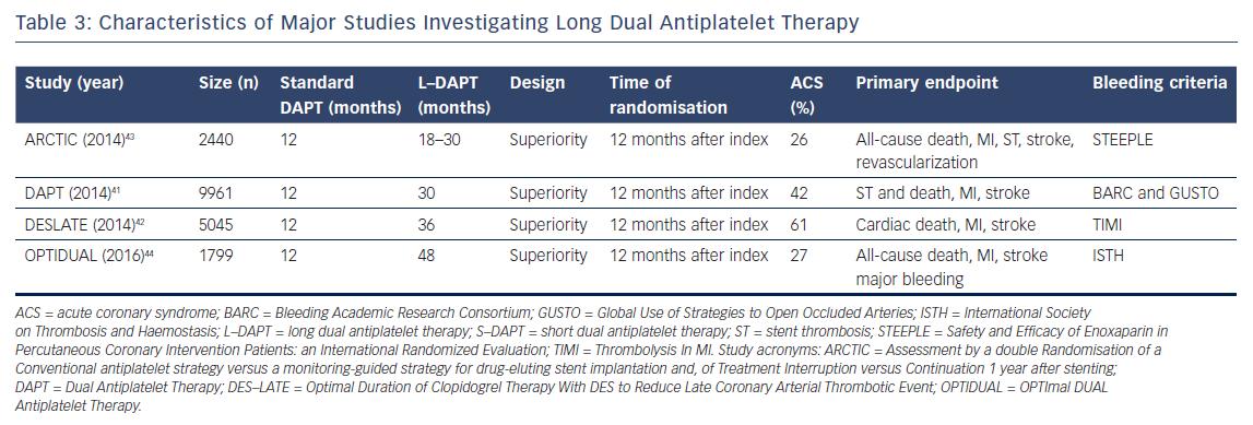 Characteristics of Major Studies Investigating Long Dual Antiplatelet Therapy