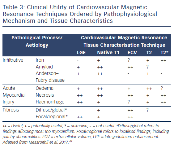 Table 3: Clinical Utility of Cardiovascular Magnetic Resonance Techniques Ordered by Pathophysiological Mechanism and Tissue Characteristics