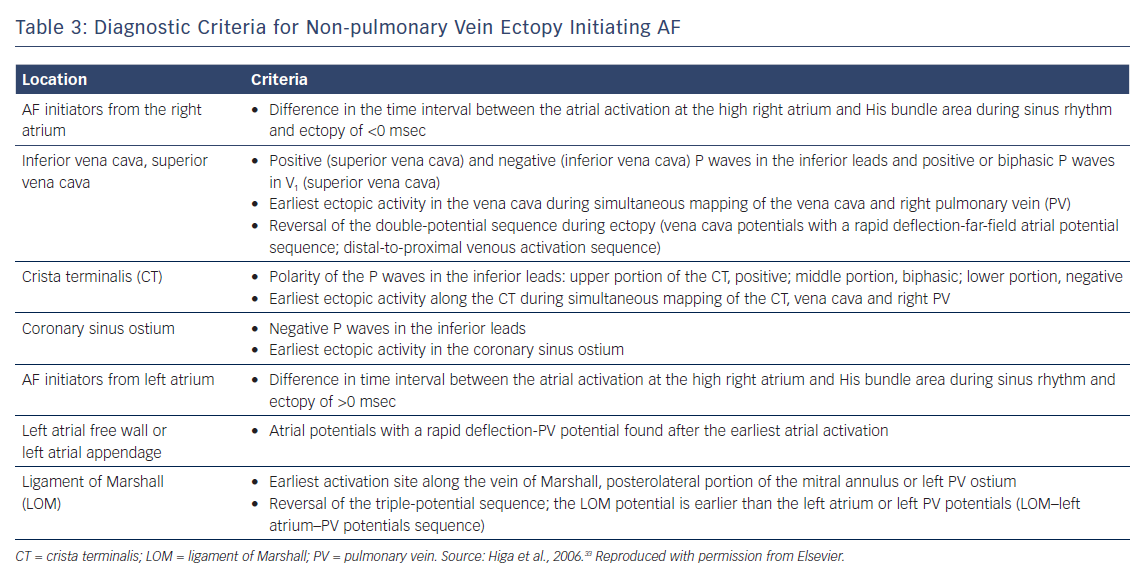 Diagnostic Criteria for Non-pulmonary Vein Ectopy Initiating AF
