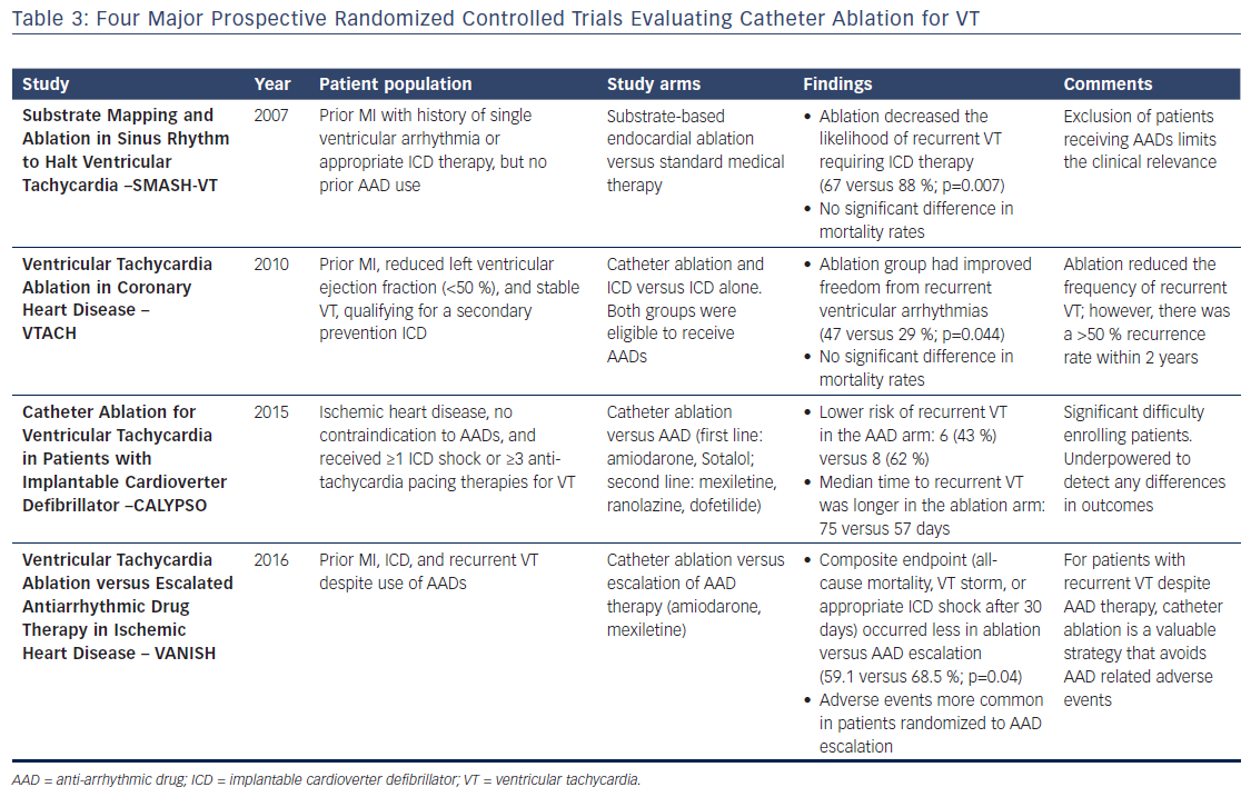 Table 3: Four Major Prospective Randomized Controlled Trials Evaluating Catheter Ablation for VT<br />